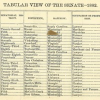 "<a href=""/items/browse?advanced%5B0%5D%5Belement_id%5D=50&advanced%5B0%5D%5Btype%5D=is+exactly&advanced%5B0%5D%5Bterms%5D=1882+Senate"">1882 Senate</a>"
