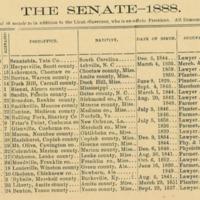 "<a href=""/items/browse?advanced%5B0%5D%5Belement_id%5D=50&advanced%5B0%5D%5Btype%5D=is+exactly&advanced%5B0%5D%5Bterms%5D=1888+Senate"">1888 Senate</a>"